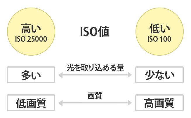 iso値の特徴を説明したイラスト