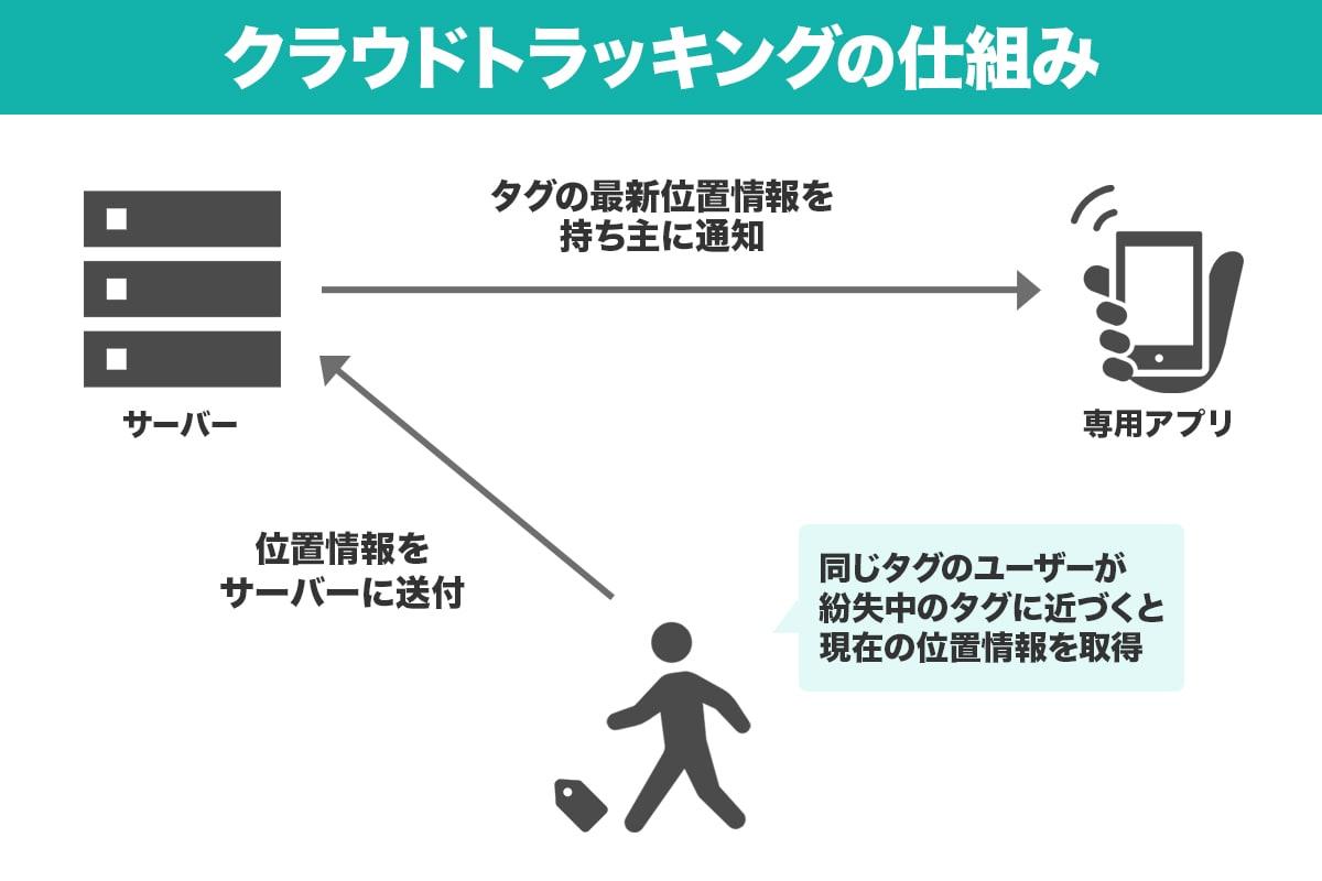 紛失防止タグのクラウドトラッキング(簡易GPS機能)の仕組みを図解したイラスト