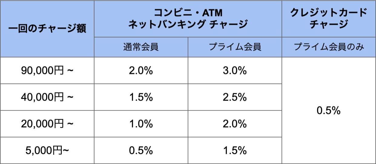 Amazonギフト券のキャンペーン還元率表